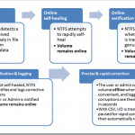 NTFS Health Model Improvements in Windows 8 and FAQs