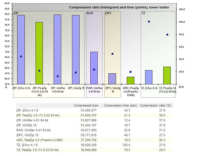 Rar Compression Rate: Software Free Download - utorrentson