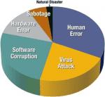 data-loss-facts