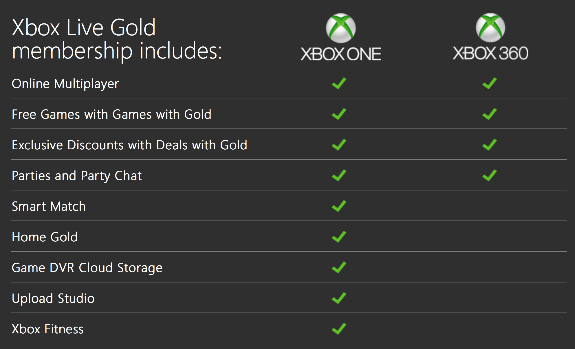 Do I need an Xbox game pass if I have Xbox Live Gold? - Quora