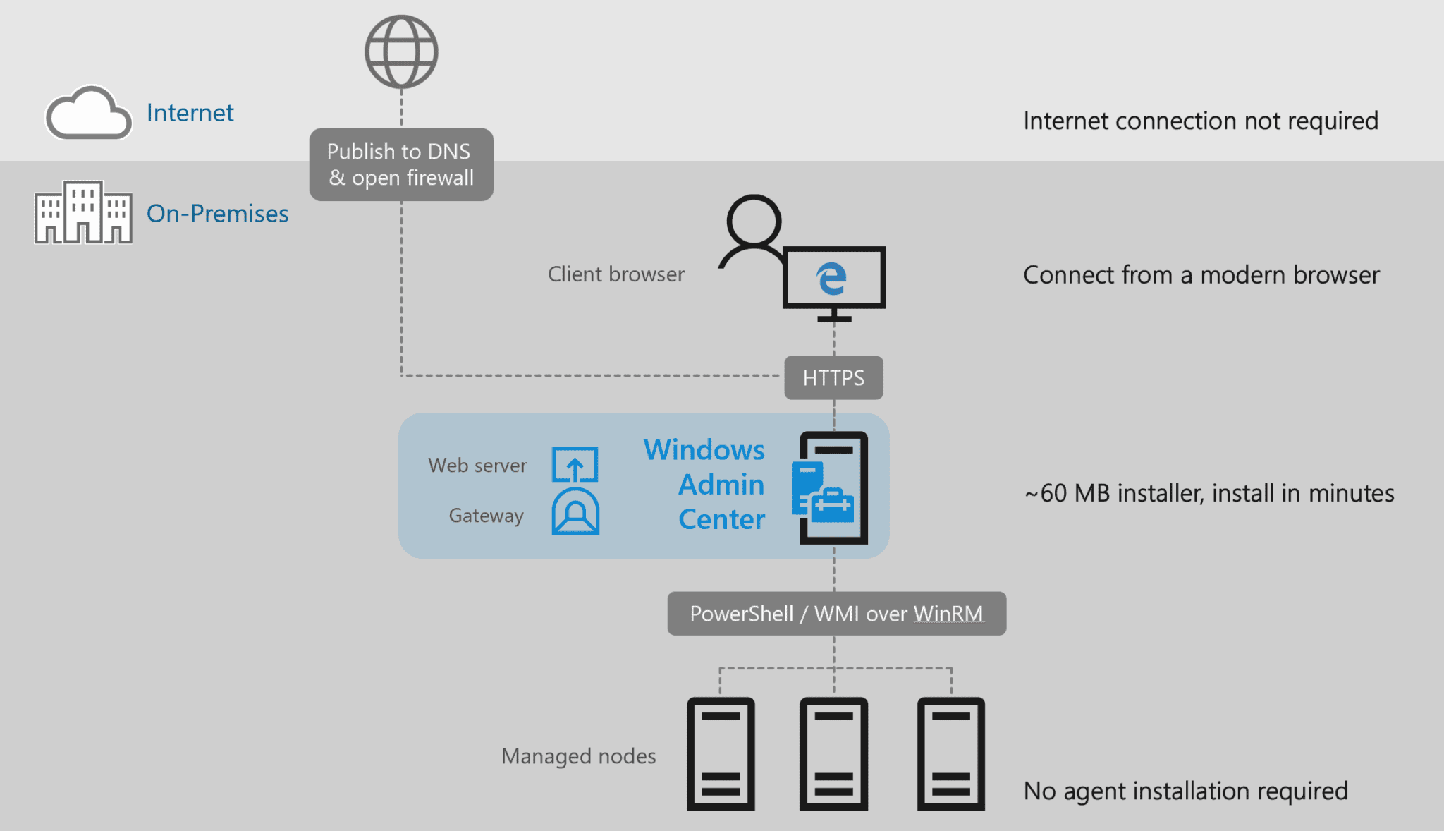 Windows Admin Center to Simplify Server and Windows 10 Desktop Management